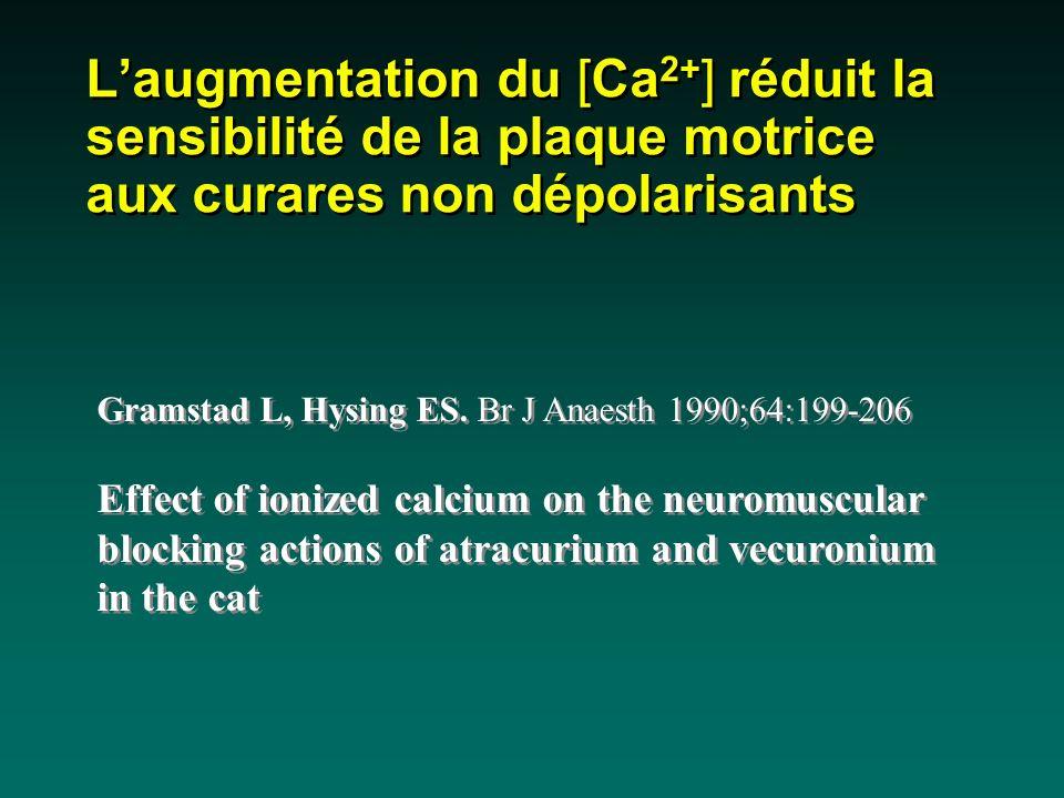 L'augmentation du [Ca2+] réduit la sensibilité de la plaque motrice aux curares non dépolarisants